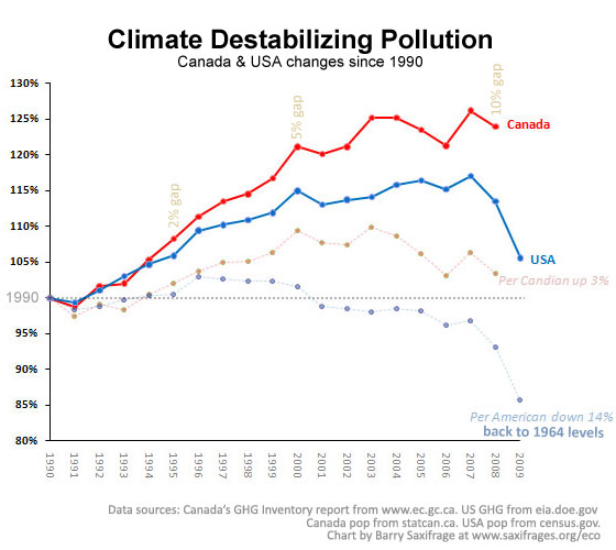 Canada out of step with USA on GHG trends by Barry Saxifrage