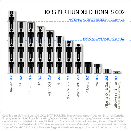 Canadian Jobs per tonne of climate pollution by Barry Saxifrage