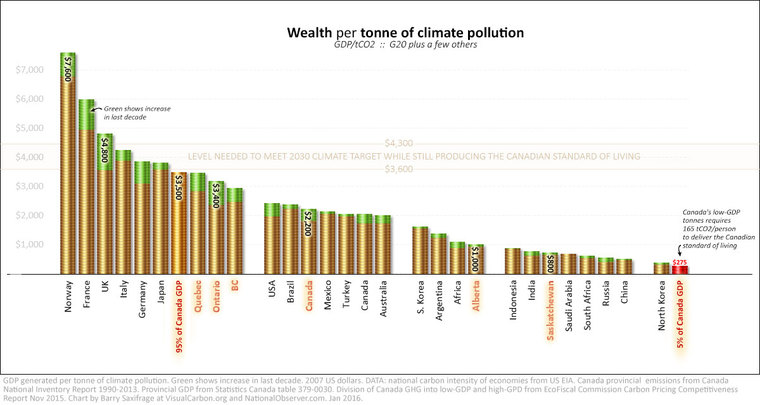 The international race for low-carbon wealth by Barry Saxifrage