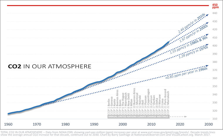 CO2 levels accelerate up, smash records by Barry Saxifrage