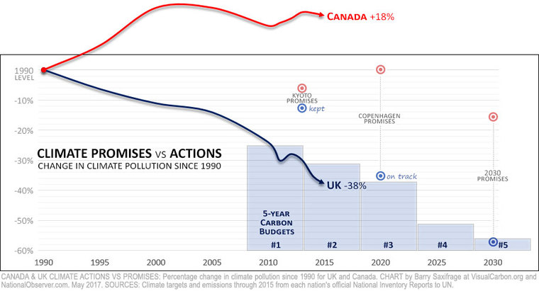 Climate action opposites: Canada vs UK by Barry Saxifrage