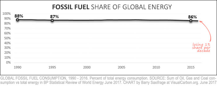Fossil fuels vs Renewables. Are we there yet? by Barry Saxifrage