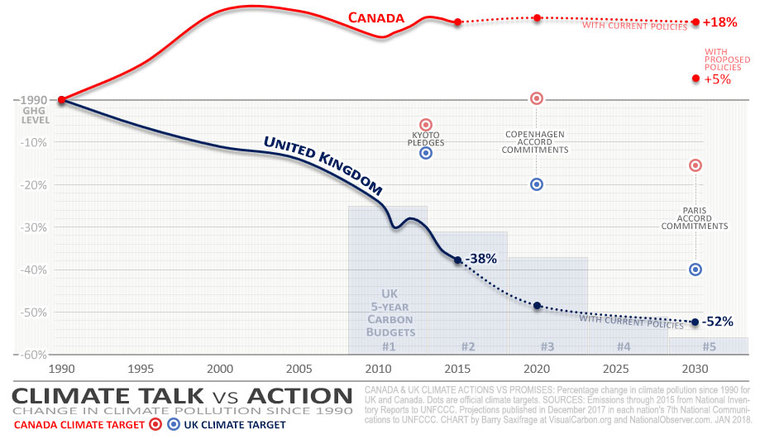 UK v Canada emissions past and projected by Barry Saxifrage
